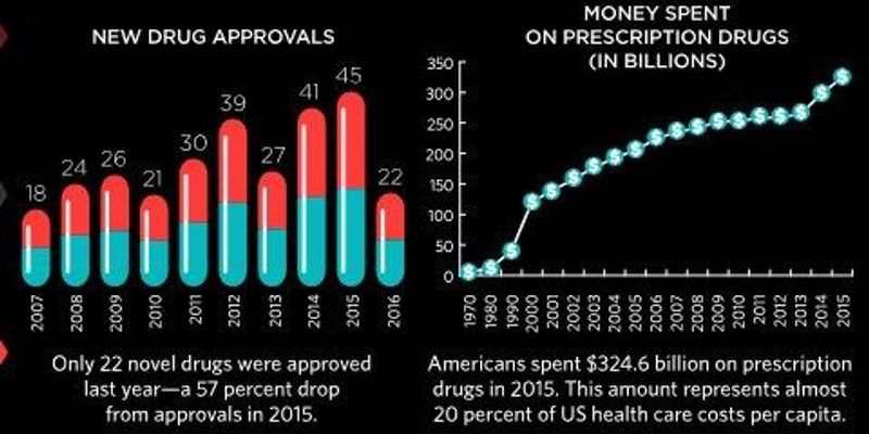 Infographic: The Cost of Drug Development