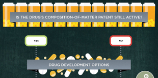 Repurposing Existing Drugs for New Indications | The Scientist Magazine®