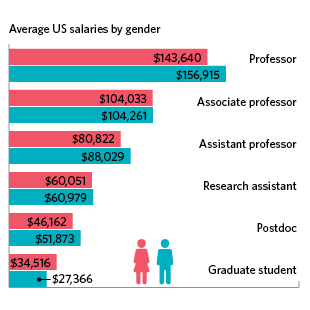 2016 Life Sciences Salary Survey | The Scientist Magazine®