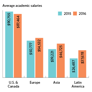 Among Academic Scientists In The U S Average Salaries For Diffe Positions Vary By A Few Thousand Dollars From Those 2017 Salary Survey