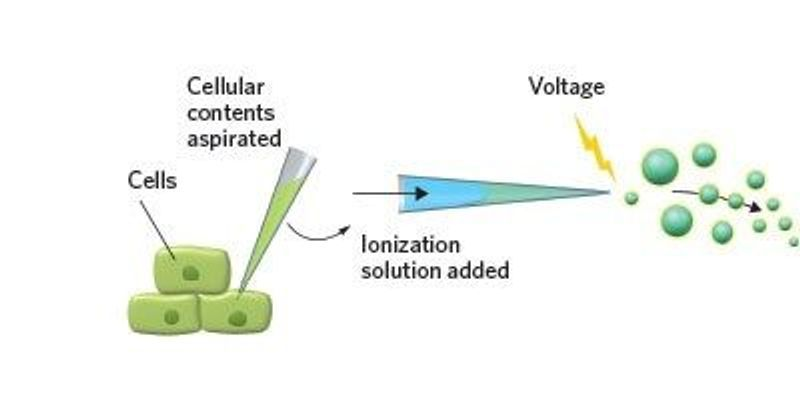 Single-Cell Suck-and-Spray