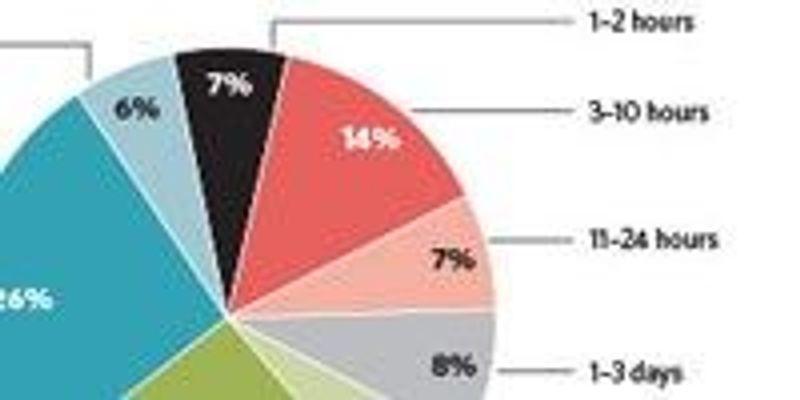 Next-Gen Sequencing User Survey