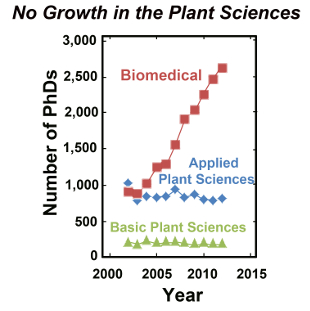 Graph showing biomedical PhDs rising to 2,500 per year, while plant sciences remain static.