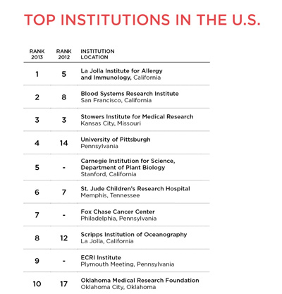 Best Places to Work Academia 2013 The Scientist Magazine