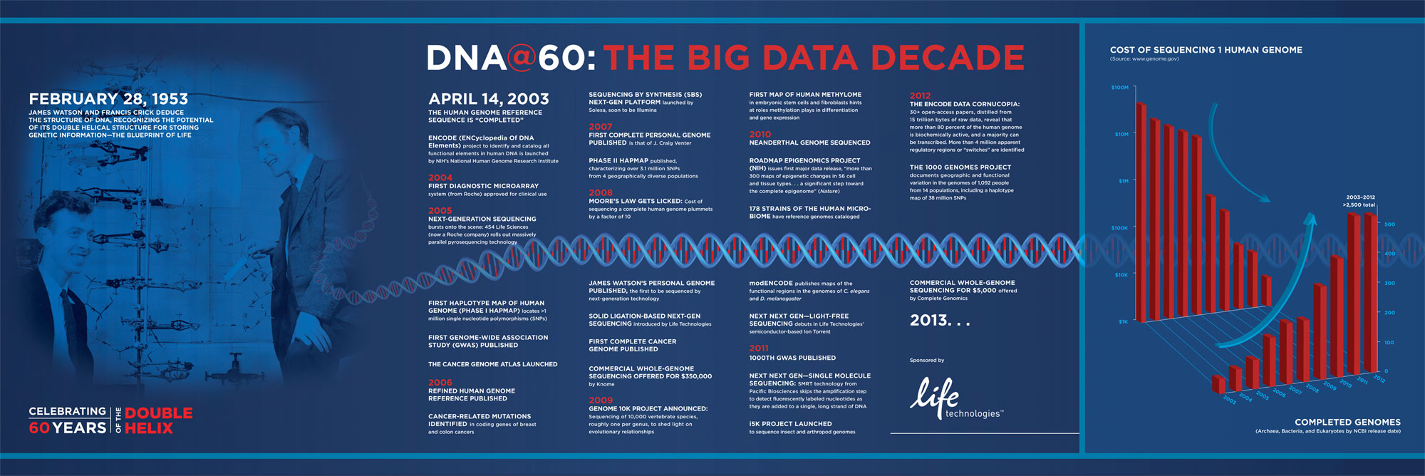 Dna60 the big data decade the scientist magazine view full size poster malvernweather Gallery