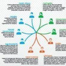 Networking Medicine