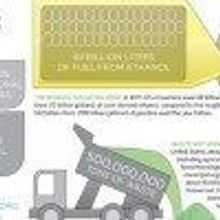 Biofuels by the Numbers