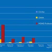 QIAGEN: Human Gene Mutation Database