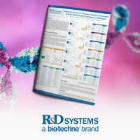 Improved Accuracy in Multiplex Assays