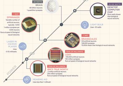 Infographic: Brain-Like Computers Provide More Computer Power