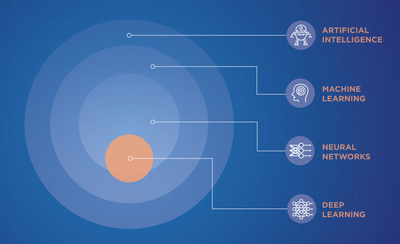 A Primer: Artificial Intelligence Versus Neural Networks