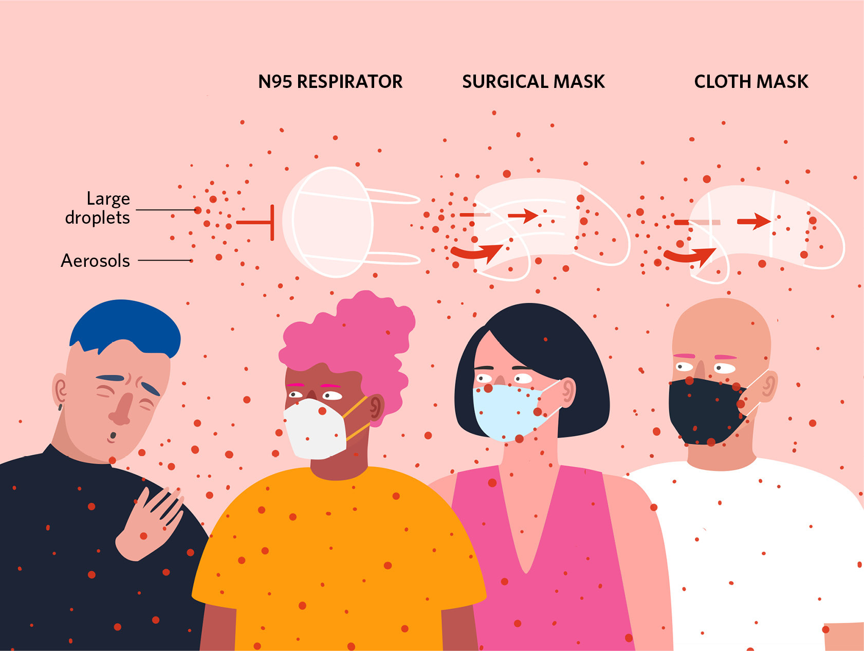 How Face Masks Can Help Prevent the Spread of COVID-19 | The Scientist  Magazine®