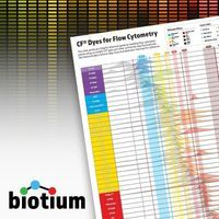 Fluorophores for Flow Cytometry